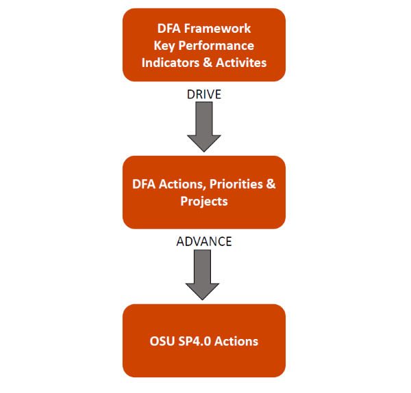 Graphic showing how DFA priorities and OSU strategic plan interact